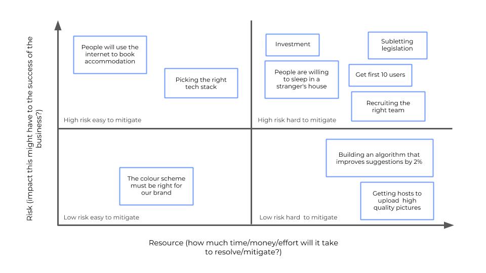 The risk versus resource matrix for digital startups