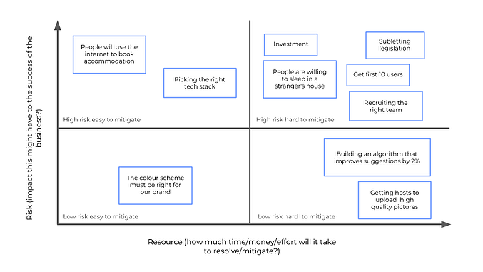 The risk versus resource matrix for digital startups
