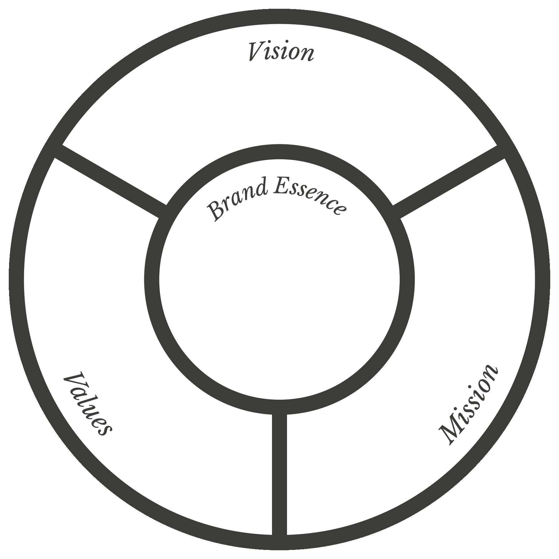 brand core