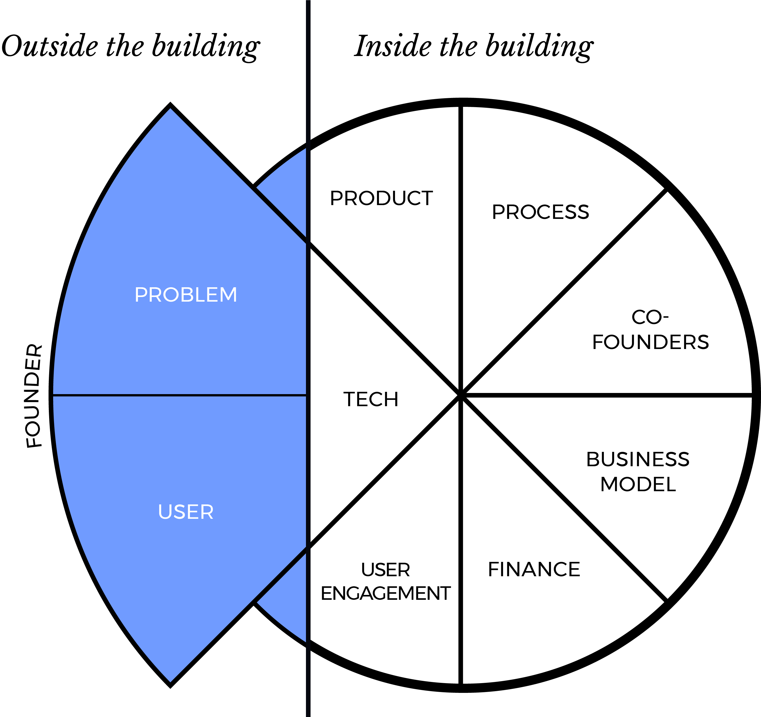 Startup Process Inside Outside Building