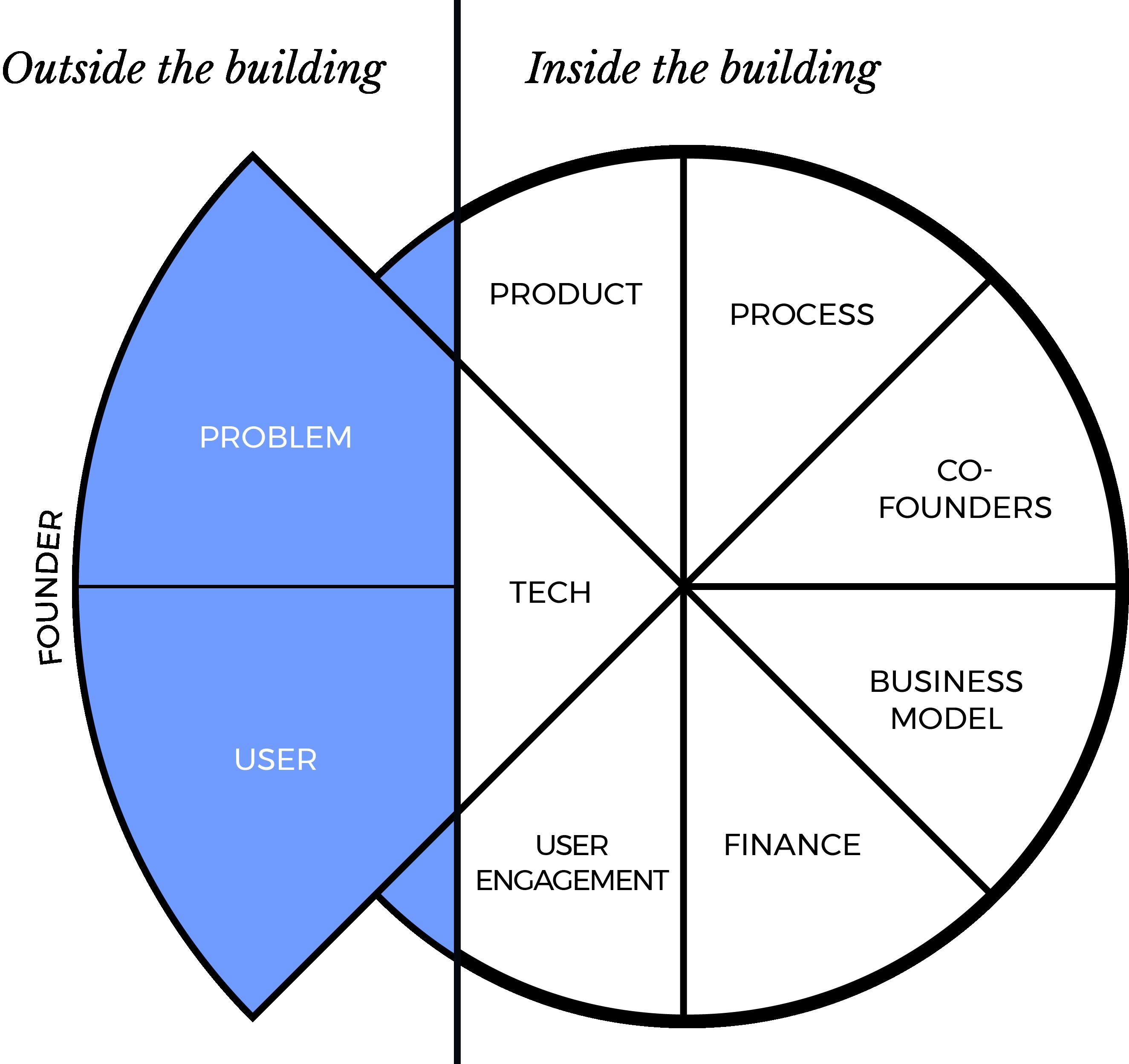 Nova process that your tech startup needs