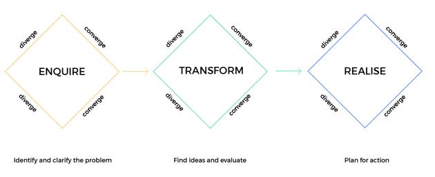 Creative problem solving for Startups